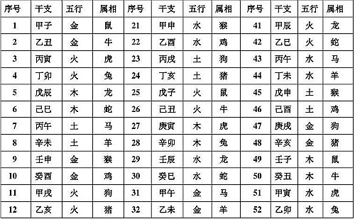 12生肖属相婚配_五行与生肖属性对照表 十二生肖属相的五行属性-帝神算命网